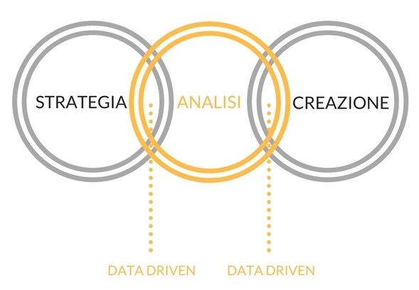 il processo di data driven strategy