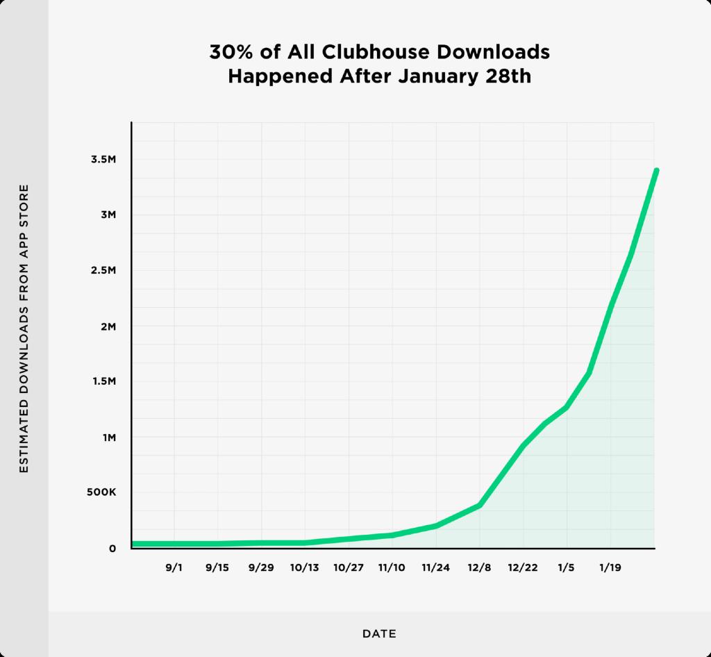 clubhouse crescita dopo gennaio
