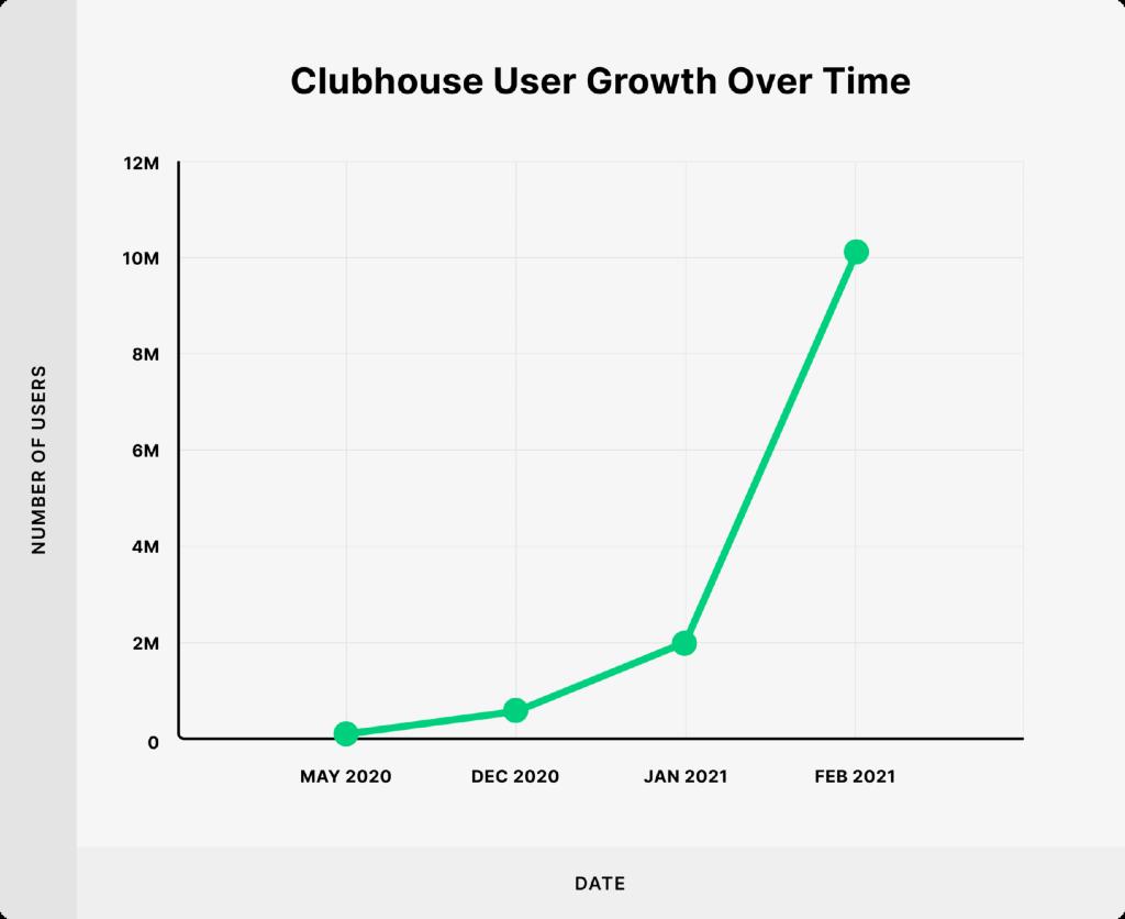 clubhouse crescita utenti